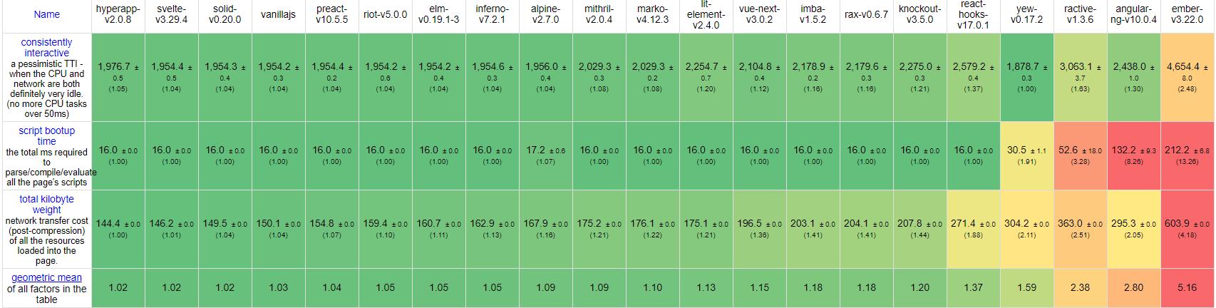 2020年Github星级前20名JavaScript框架时间对比