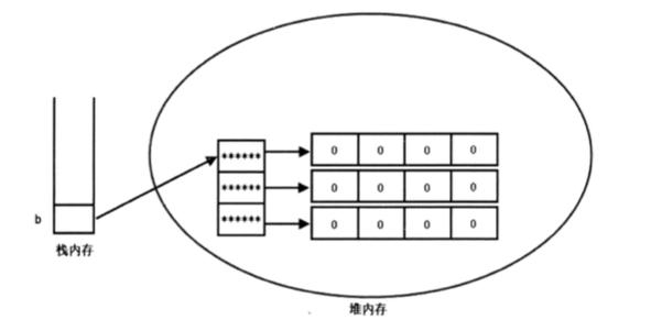二维数组内存分布