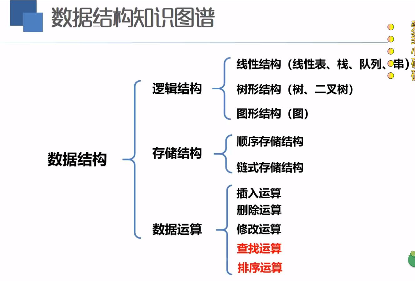 数据结构与算法C语言版 导论、抽象数据类型、顺序结构表的建立以及初始化测试