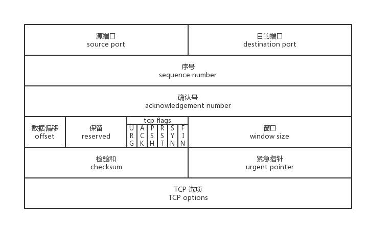 TCP报文段结构