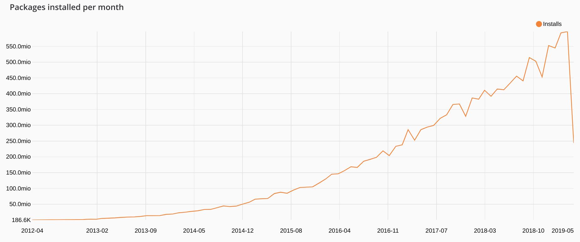 PHP 早已不是十年前的模样A