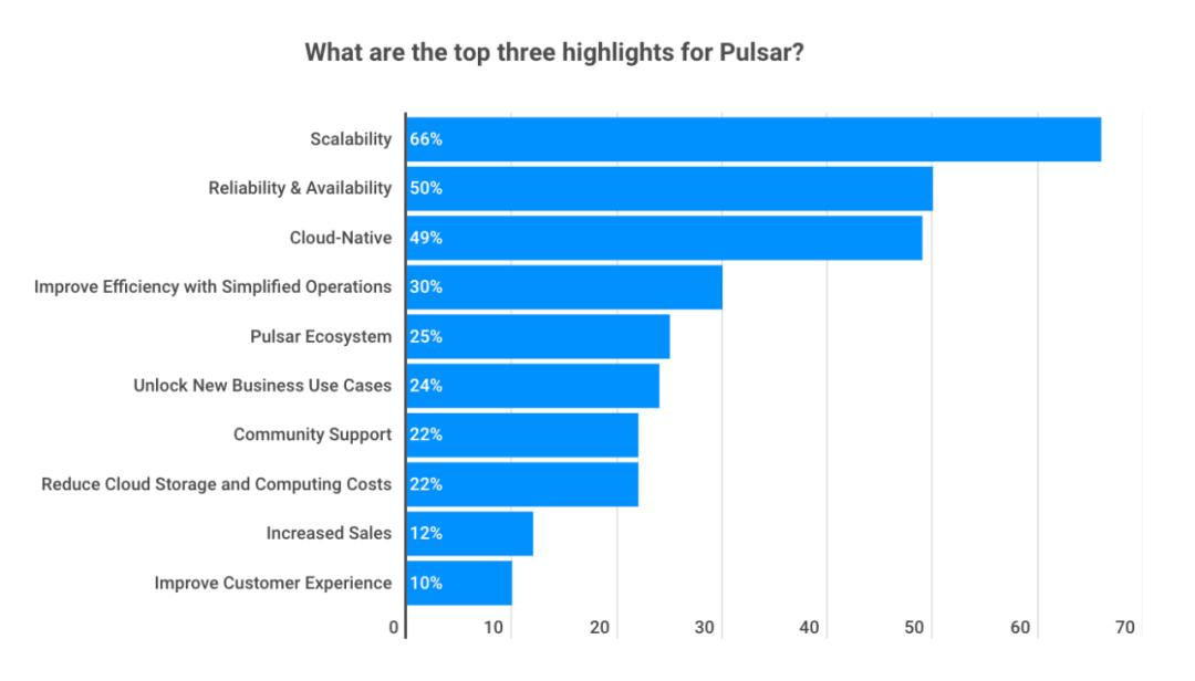 完整版   2021 年 Apache Pulsar 用户调查报告