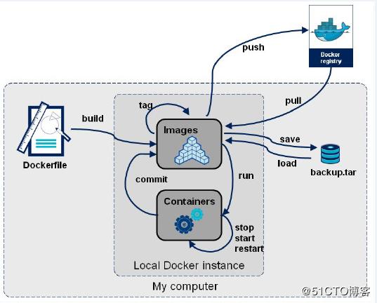 Docker Command Model