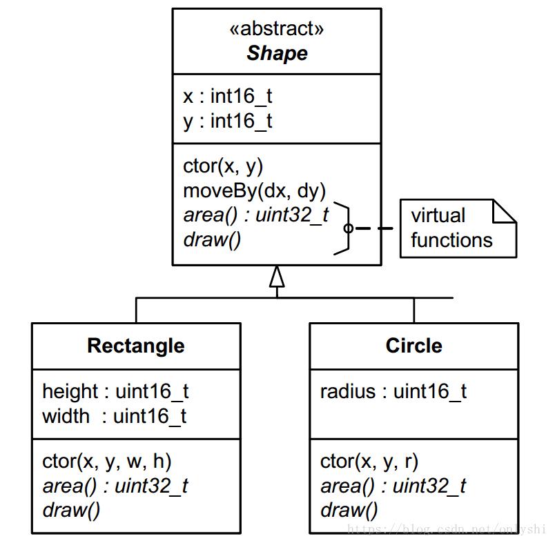 虚函数类图