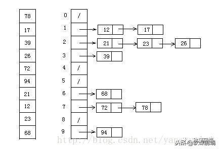 JS十种经典排序算法,纯动画演示,学会了怼死面试官!