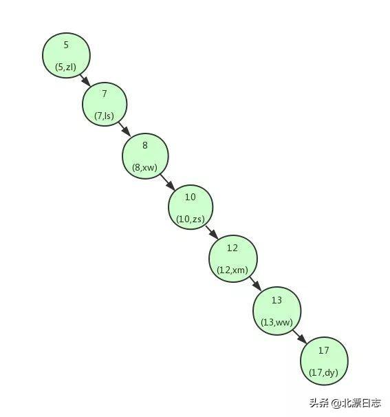 再有人问你为什么MySQL用B+树做索引,就把这篇文章发给她