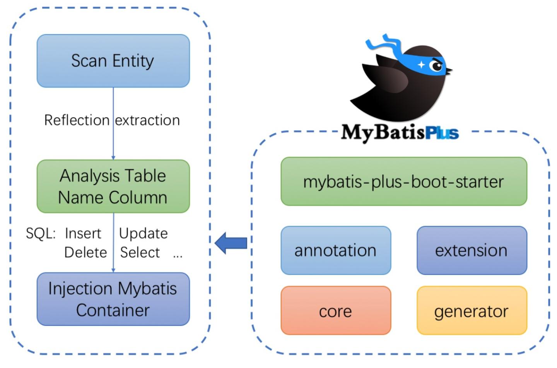 mybatis-plus 3.0.7 发布,辞旧迎新