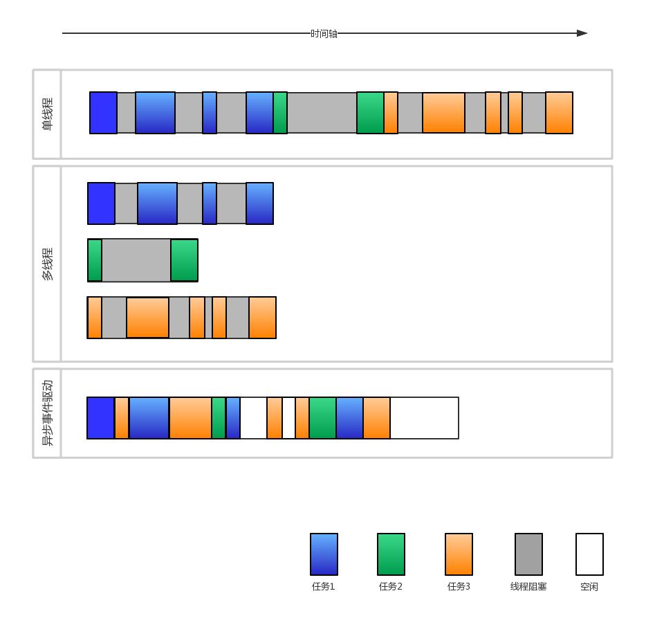 单线程、多线程、事件驱动比较图