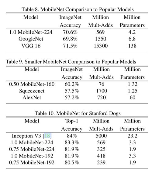 移动端神经网络MobileNet系列论文解读与简单代码实现