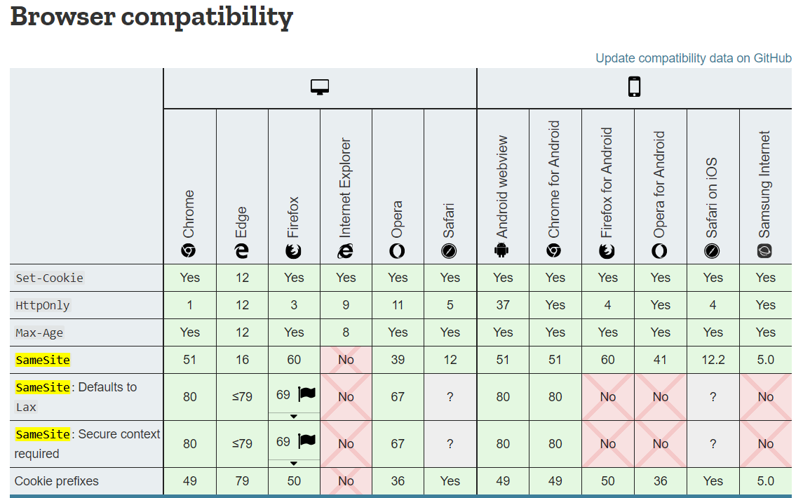 Browser Compabibility