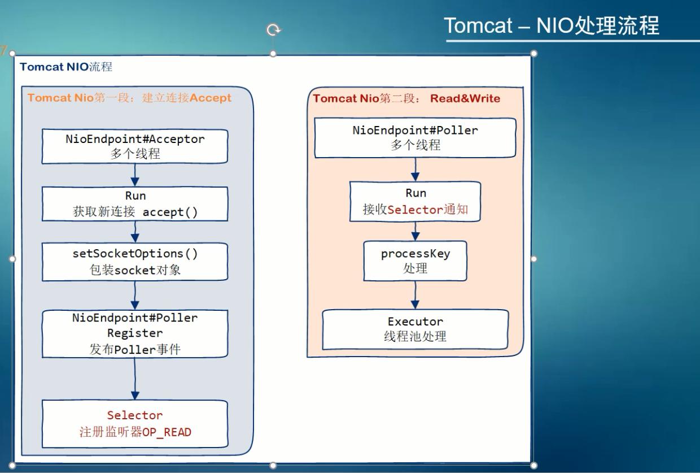 框架-Tomcat BIO、NIO Connector原理- 秋日芒草- OSCHINA