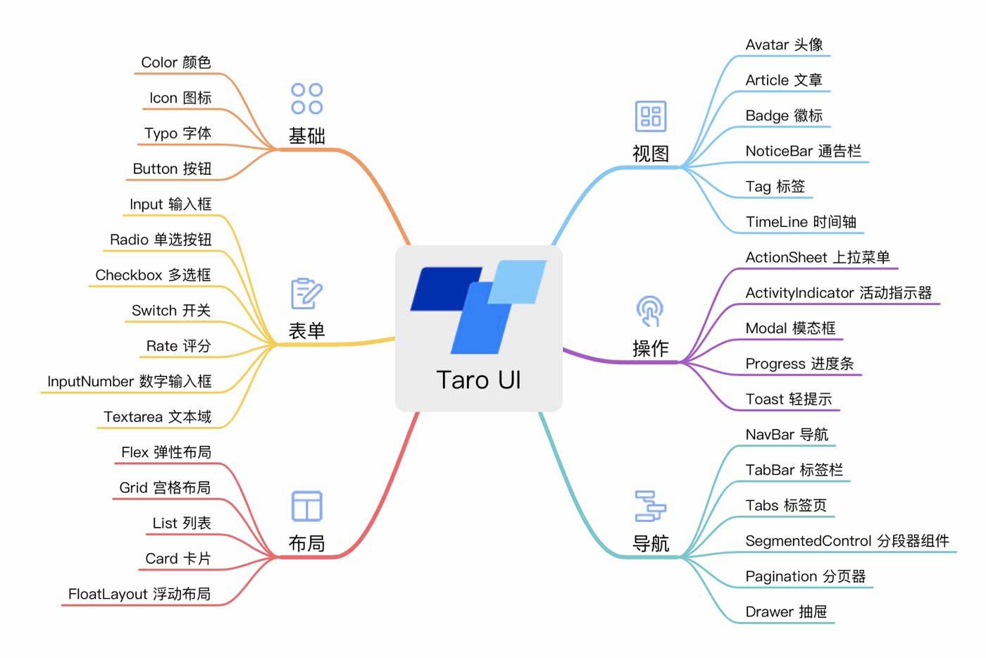 基于 Taro 的多端 UI 组件库 Taro UI