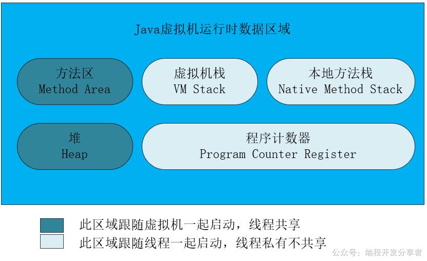Java虚拟机运行时数据区域