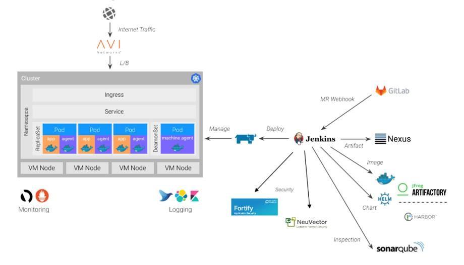 构建企业级Kubernetes平台,你需要的工具都在这里!