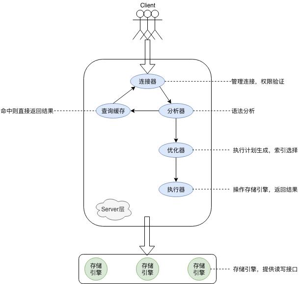 一条SQL查询语句执行过程