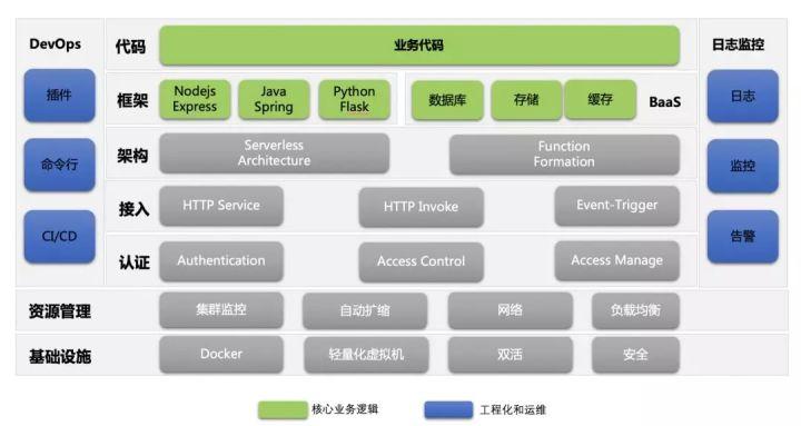 Serverless 架构下开发者需要关注的两块内容