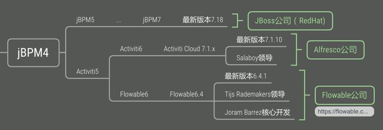 flowable对比- Danni3的个人空间- OSCHINA