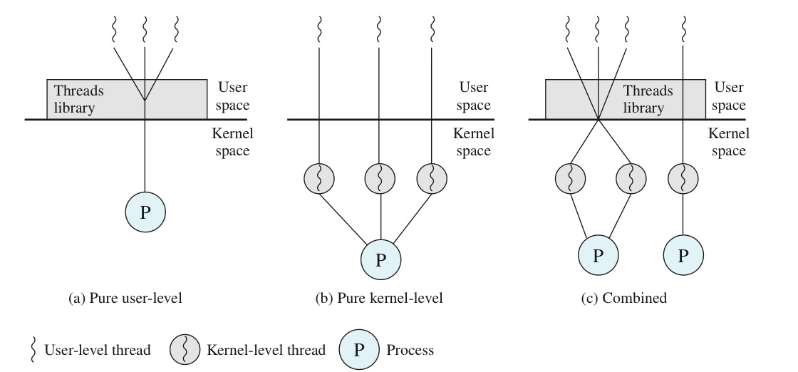 用户级线程和内核级线程