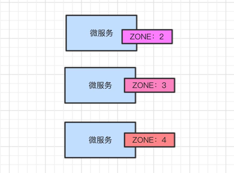 微服务zone