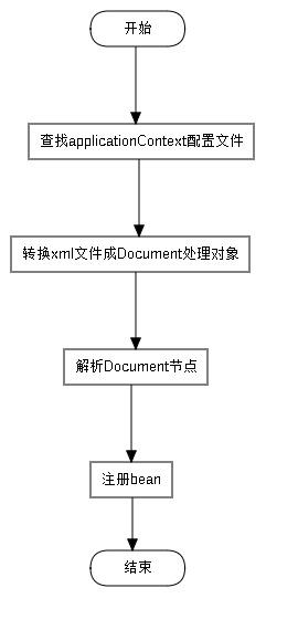 applicationContext解析和bean注册流程