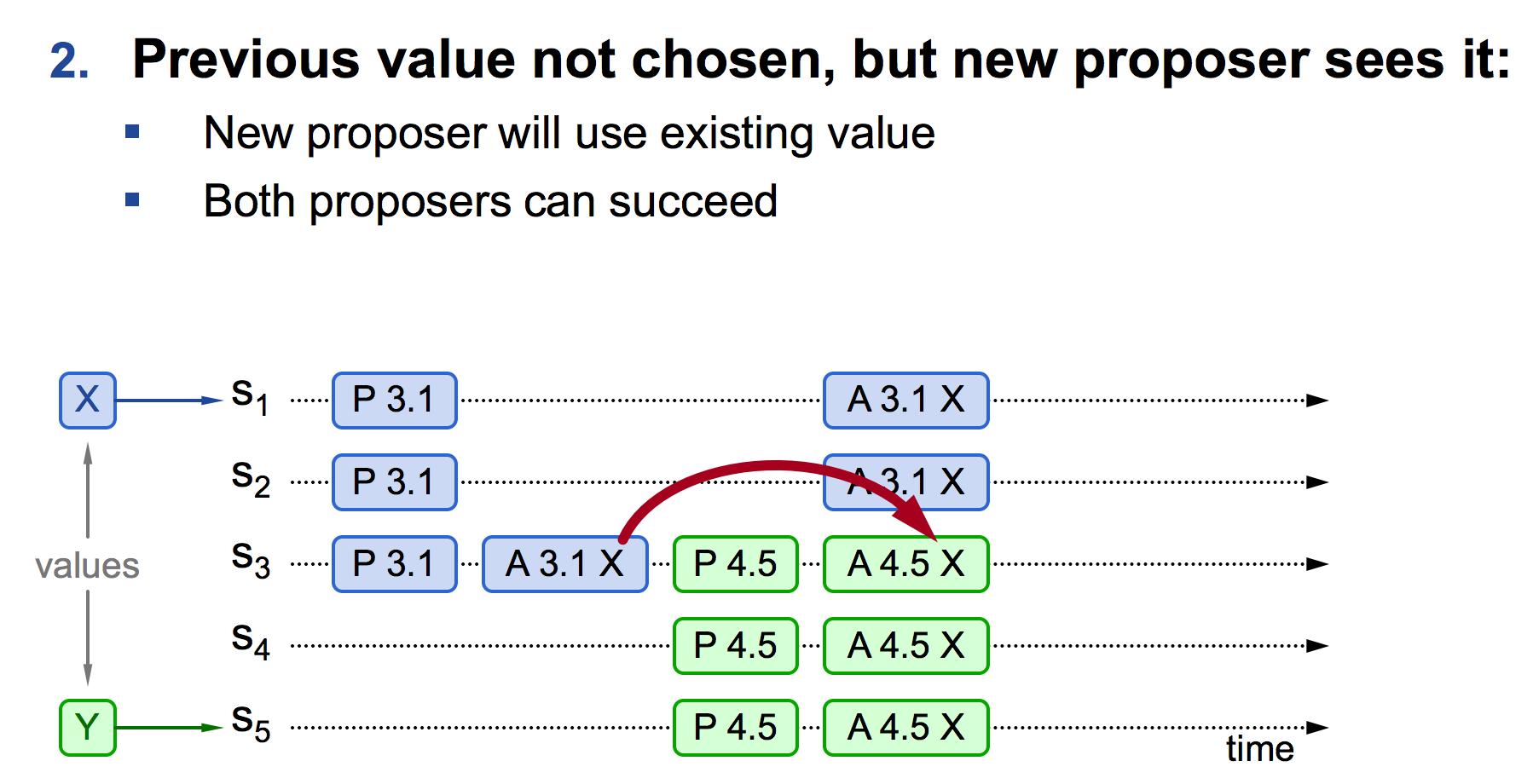 proposer学习到新的value