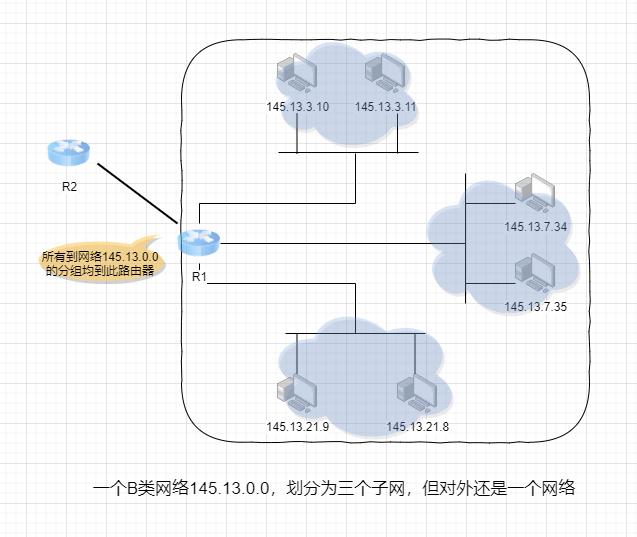 子网划分内部图