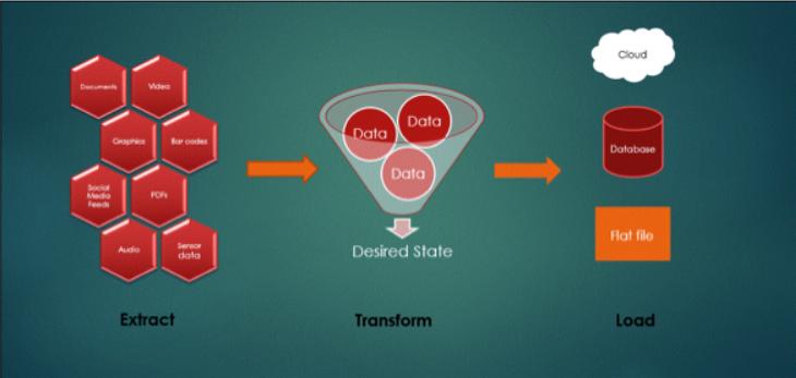 ETL 是什么?数据提取、转换和加载(What is ETL: Extract, Transform, Load)