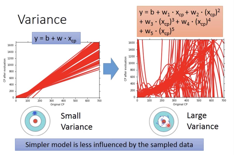 图4 简单的模型有助于控制模型空间,从而控制方差大小