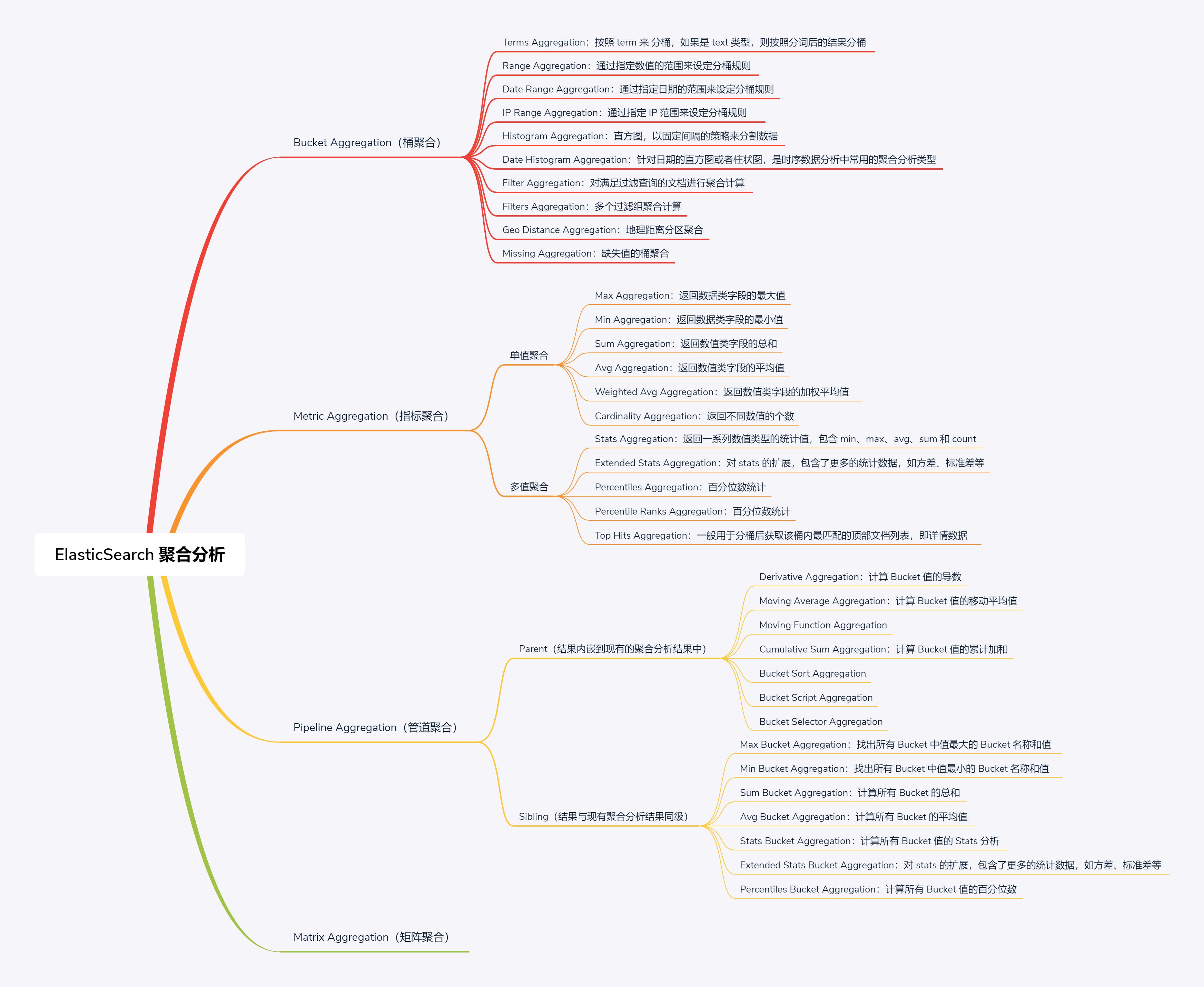 Elasticsearch 聚合分析