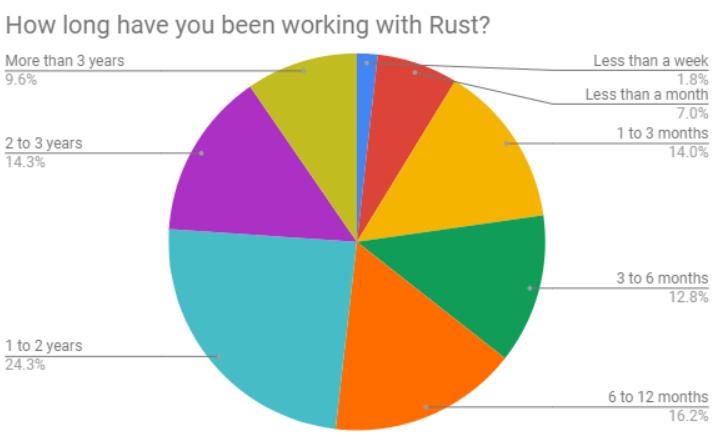 ee68ead2bc 有接近 1/4 开发者使用 Rust 至少 2 年,而约有 23% 使用不到 3 个月时间,可以看出 Rust 的新用户不少。