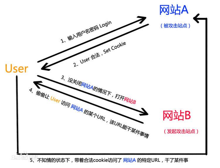 跨域的本质与解决方案插图(4)