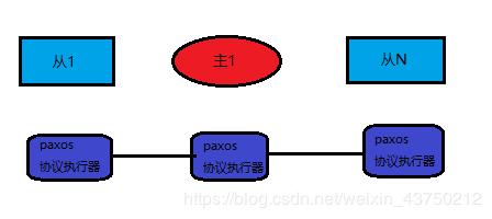 Paxos_lgx211