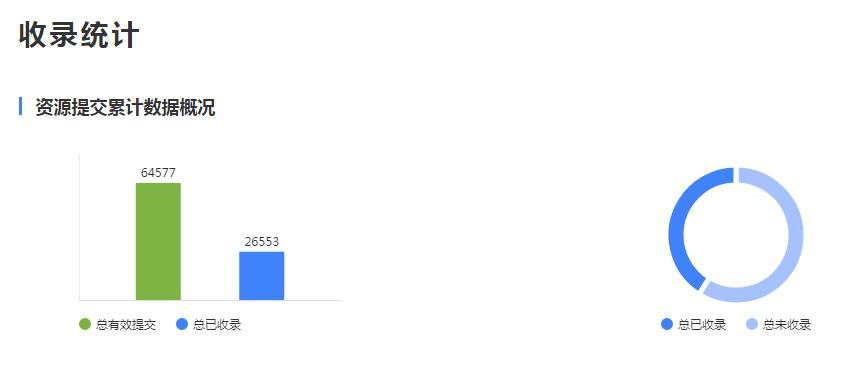 熊掌号收录比例对于网站原创数据排名的影响[图]