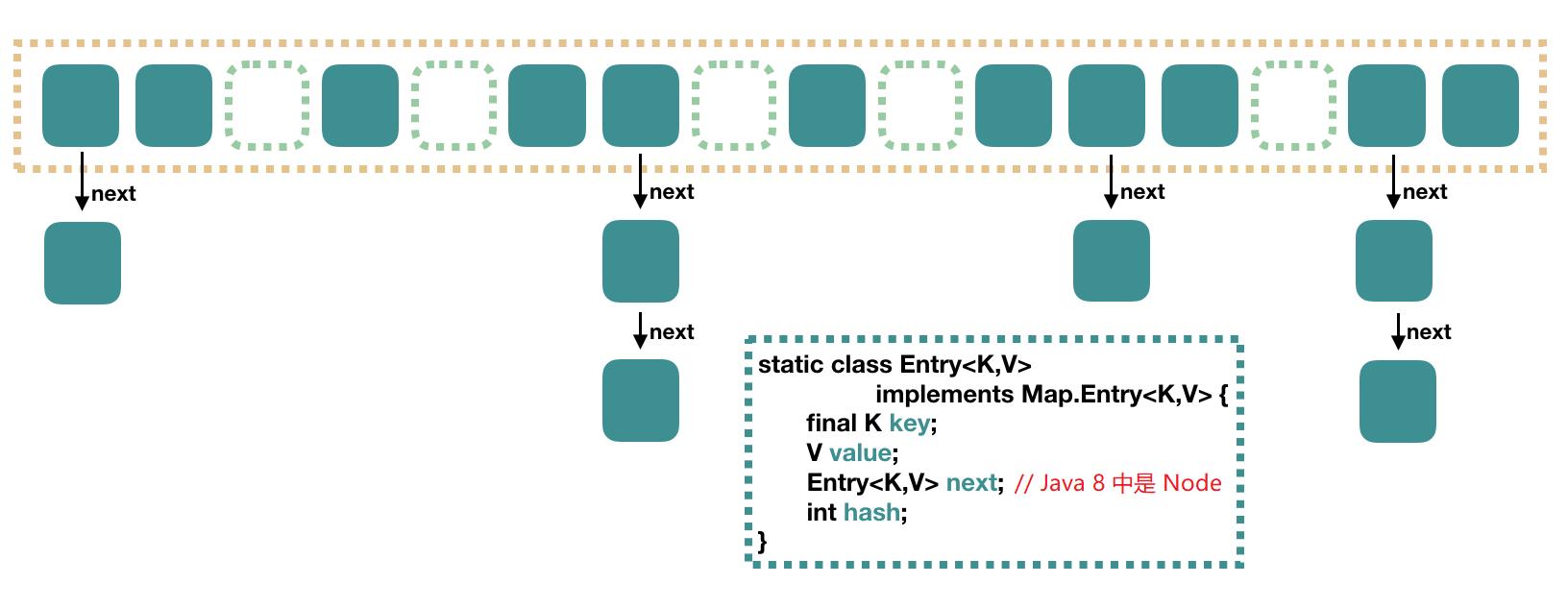 HashMap 存储结构(图片来自网络)