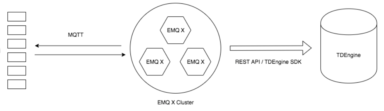 EMQ X 规则引擎系列(九)-图片-人工智能博客-专注人工智能、智慧生态城市和5G智能新生态的网站 规则引擎系列(九) 第2张