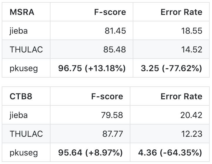 准确率创新高,北大开源中文分词工具包 pkuseg