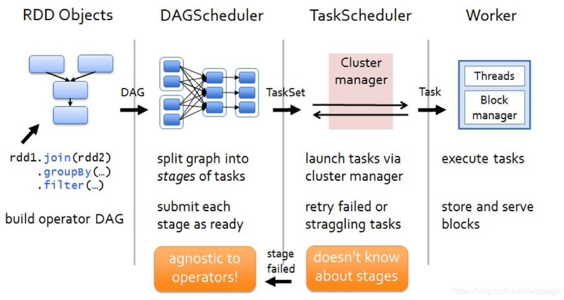 Spark作业执行流程