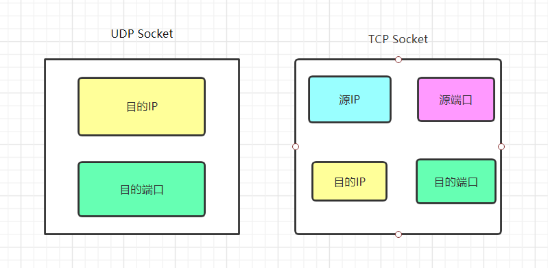 TCP UDP Socket对比