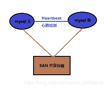 heartbeat+SAN_lgx211