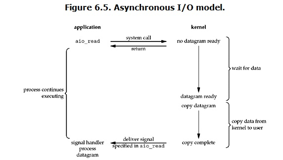 asynchronous-io