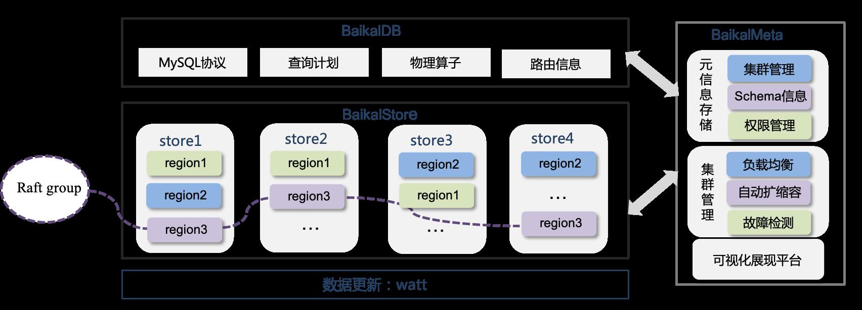 分布式可扩展存储系统 BaikalDB