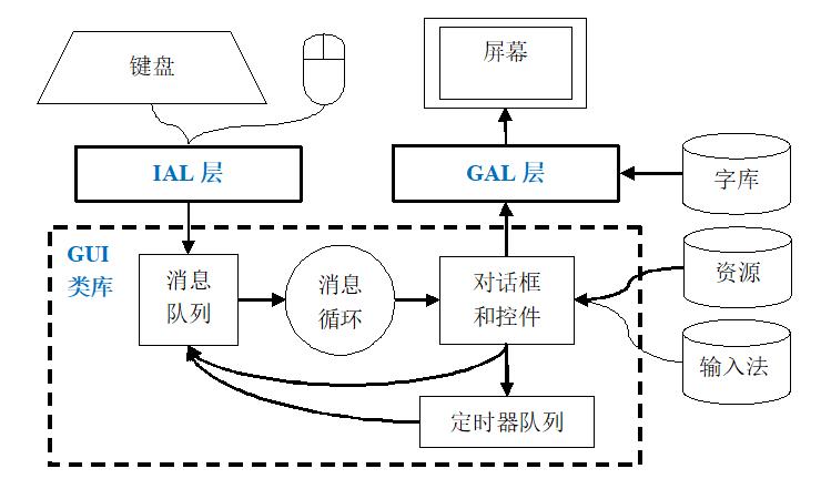 黑白图形用户接口系统 MonoGUI