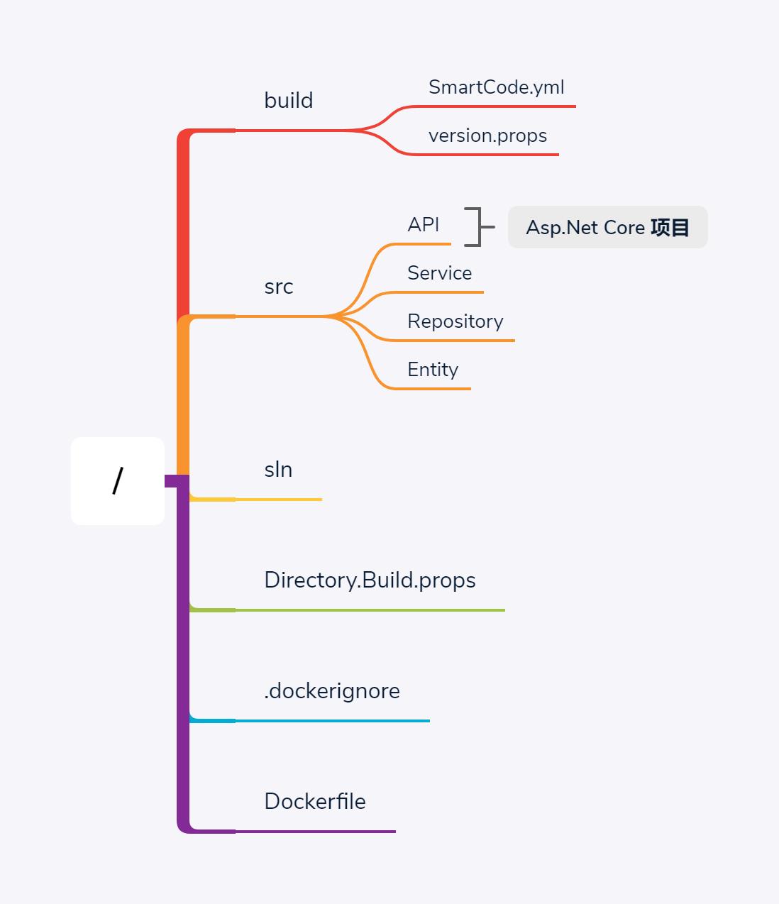 SmartCode-directory-structure