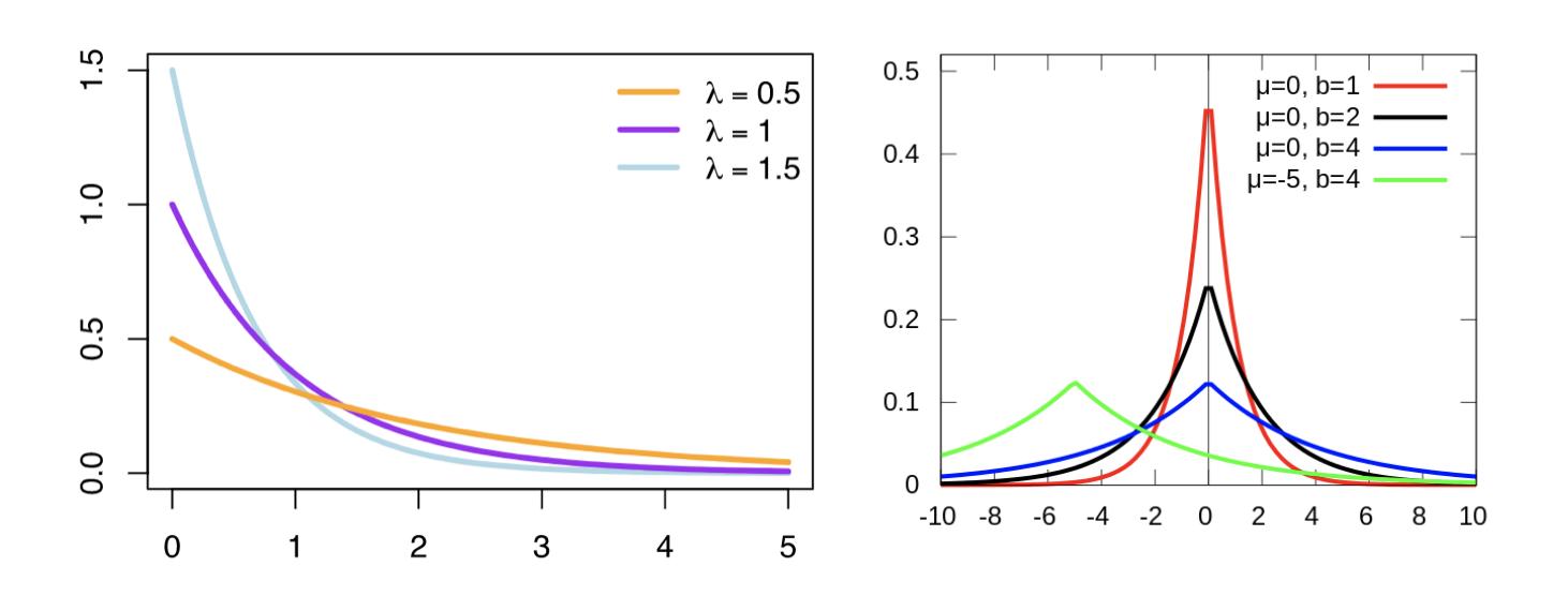 指数分布与拉普拉斯分布