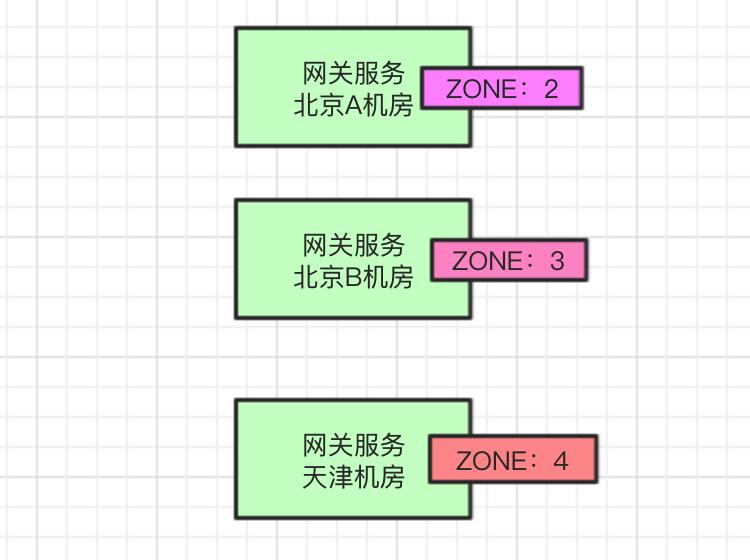 网关zone
