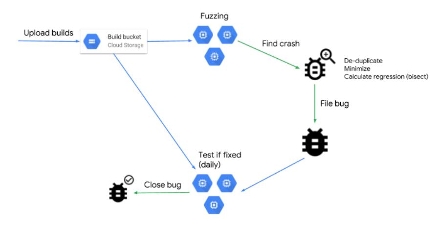 模糊测试基础设施 ClusterFuzz