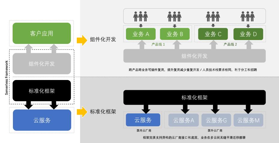 Serverless 框架
