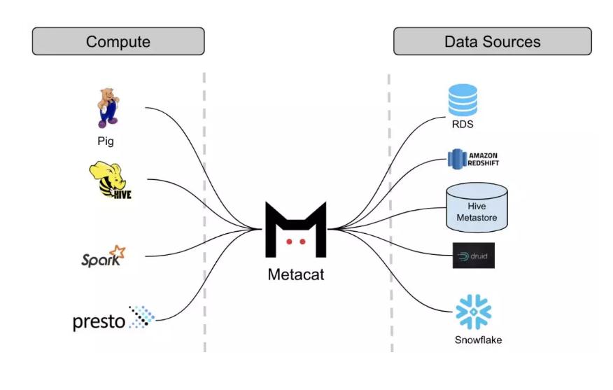 元数据发现服务框架 Metacat