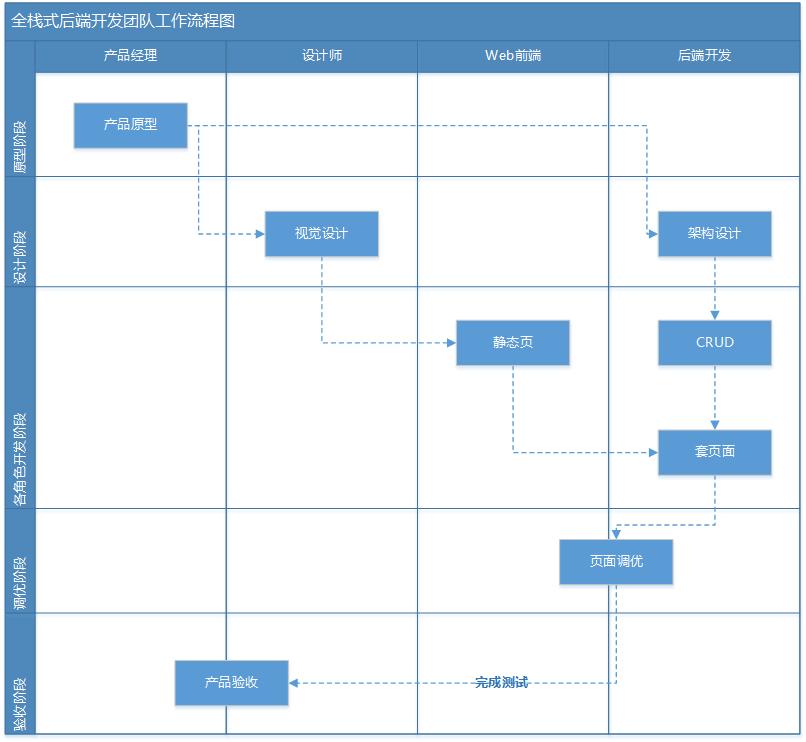 全栈式后端开发团队工作流程图