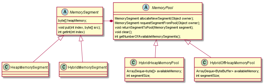 Flink-memorymanager-diagram
